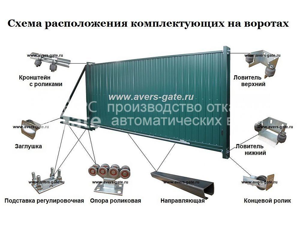 Схема расположения комплектующих на воротах